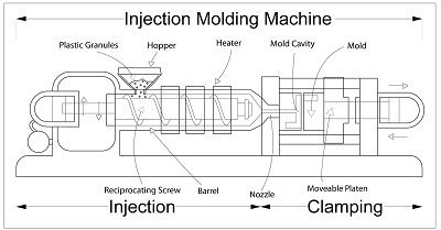 Injection Moulding Diagram