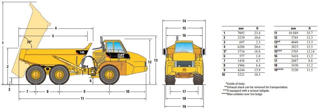 Cat Rock Truck Specs