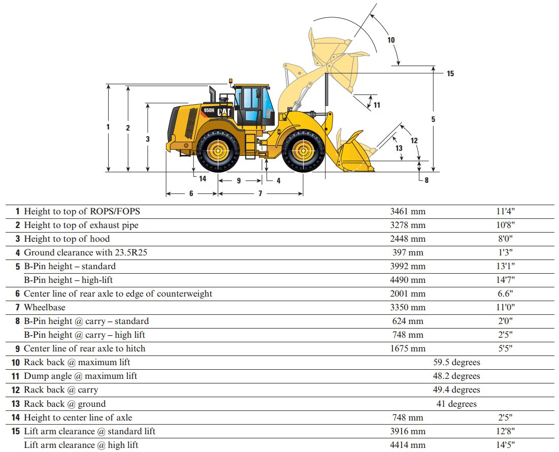 Used Caterpillar 950 For Sale