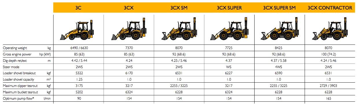 JCB 3X Models