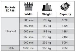 VOLVO ECR88 bucket specifications