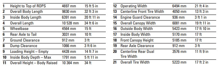 Caterpillar 777 Dimensions Table