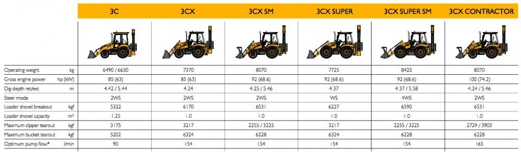 Ausstattungsmerkmale JCB CX3 Modelle